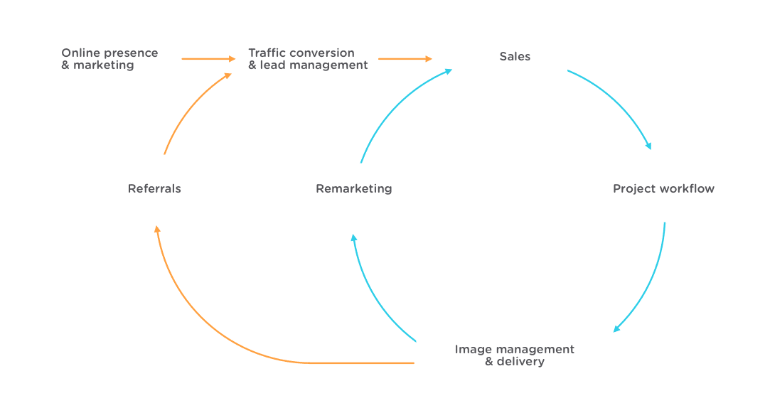 Photography Business Lifecycle Picr